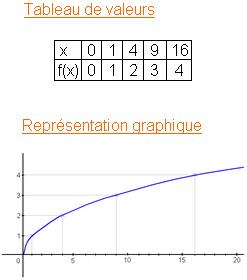 fonction racine carrée